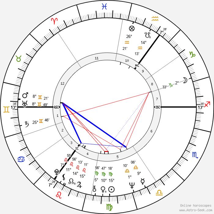 Sigrid Gebel - Birth horoscope chart