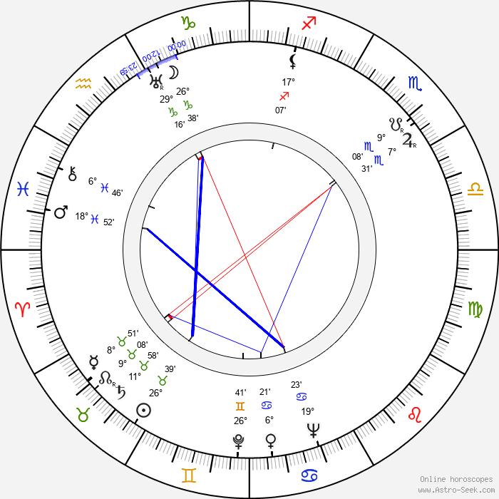 Sigrid Gurie - Birth horoscope chart