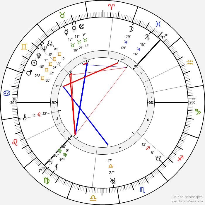 Sigrid Onegin - Birth horoscope chart