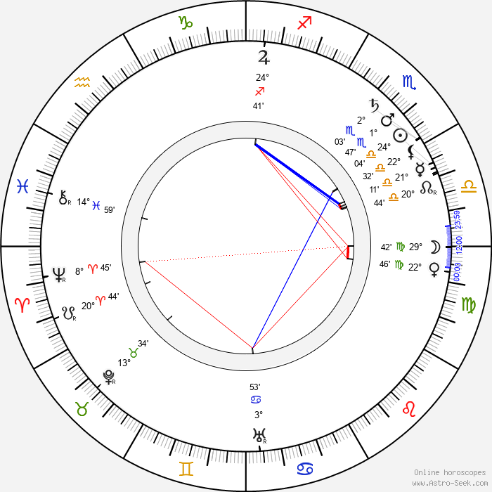 Sigrid Precht - Birth horoscope chart