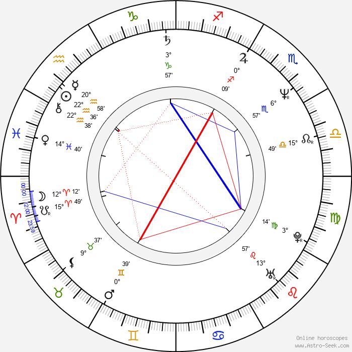 Sigrid Thornton - Birth horoscope chart