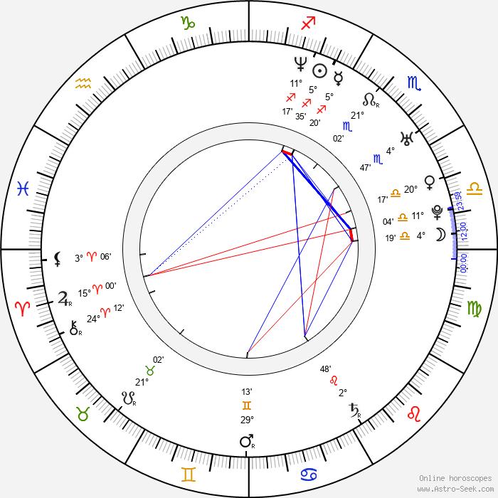 Sigurd Wongraven - Birth horoscope chart
