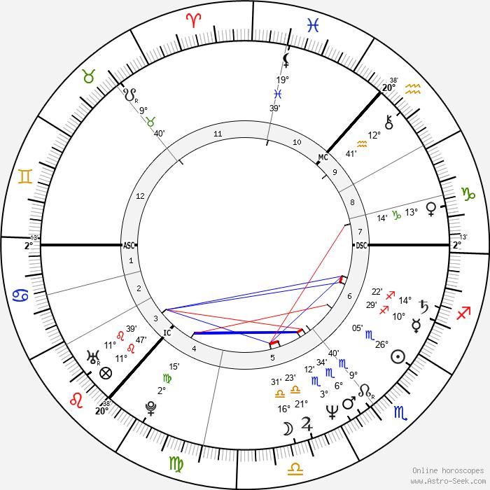 Sigvard Mahler Dam - Birth horoscope chart