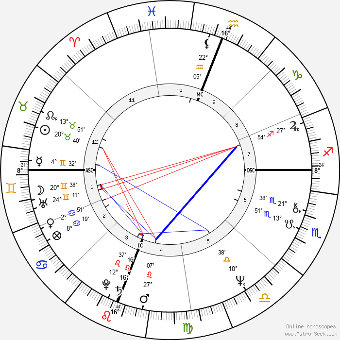 Silas Young - Birth horoscope chart