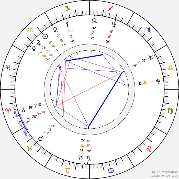 Siluck Saysanasy - Birth horoscope chart
