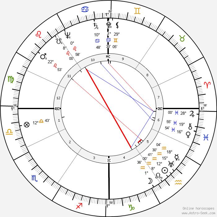 Silvana Jachino - Birth horoscope chart