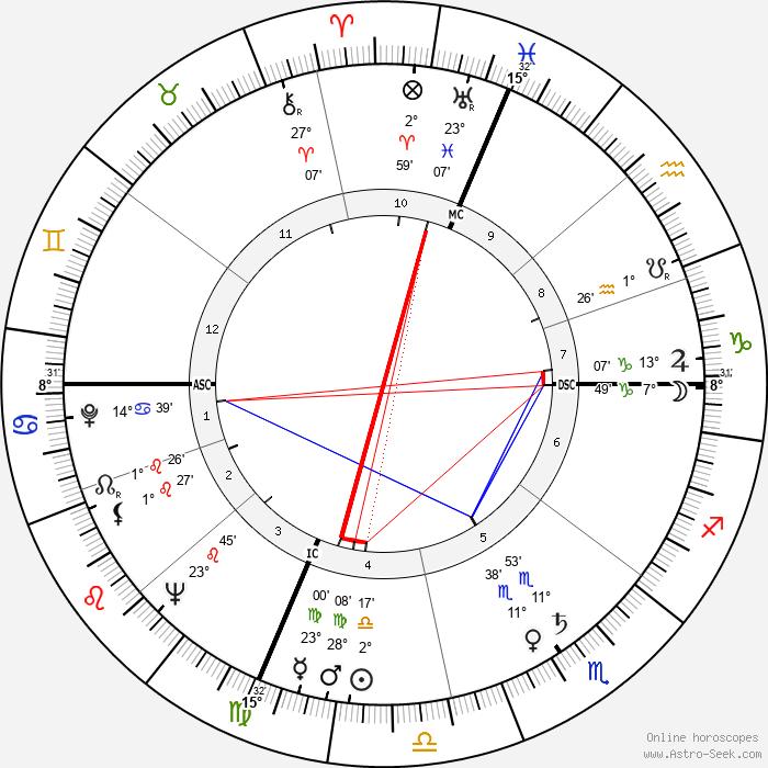Silvana Pampanini - Birth horoscope chart