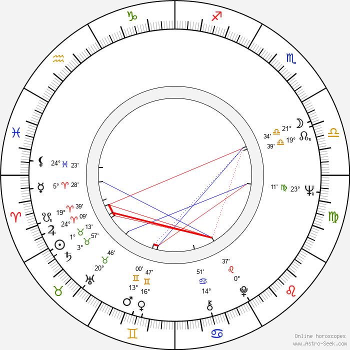 Silvera Rašková - Birth horoscope chart