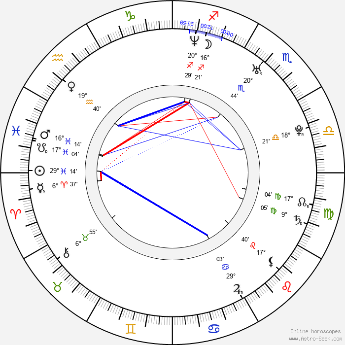 Silvia Abascal - Birth horoscope chart