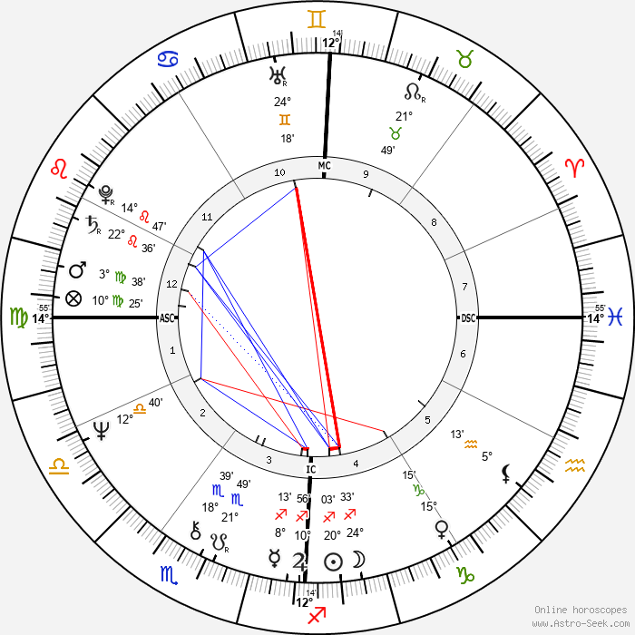 Silvia Baraldini - Birth horoscope chart