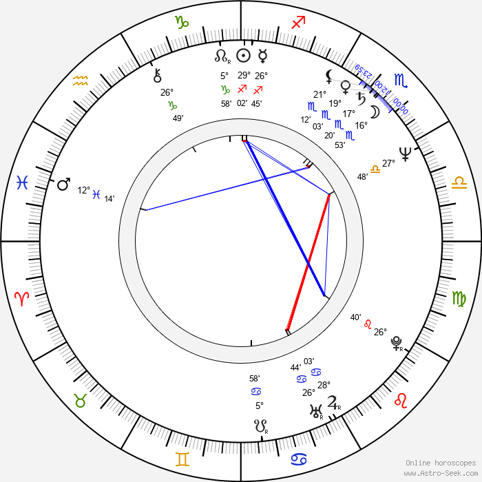 Silvio Bandinelli - Birth horoscope chart