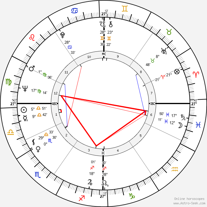 Silvio Berlusconi - Birth horoscope chart