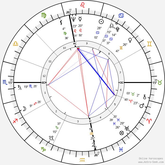 Sim - Birth horoscope chart