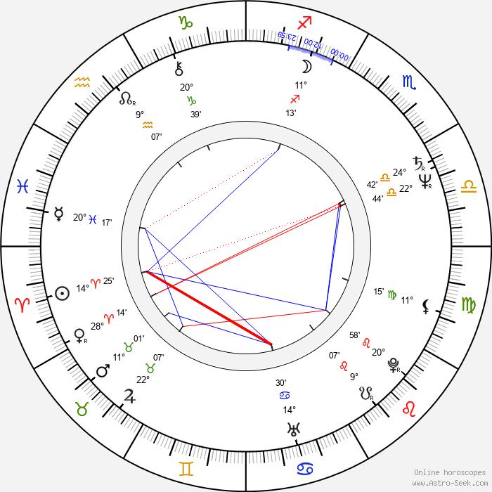 Simcha Jacobovici - Birth horoscope chart