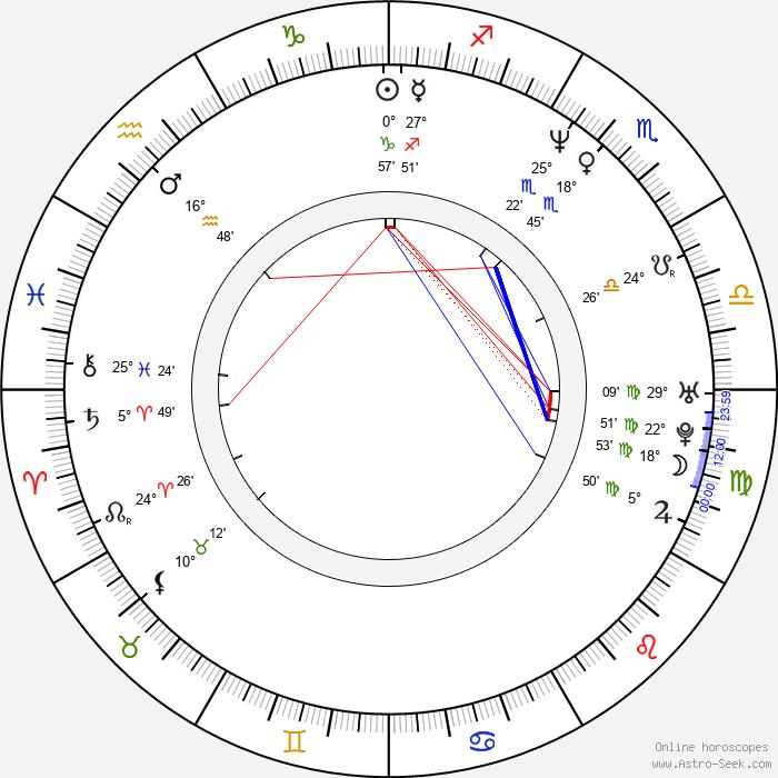 Simeon Halligan - Birth horoscope chart