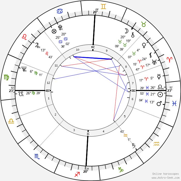 Simo Hannula - Birth horoscope chart
