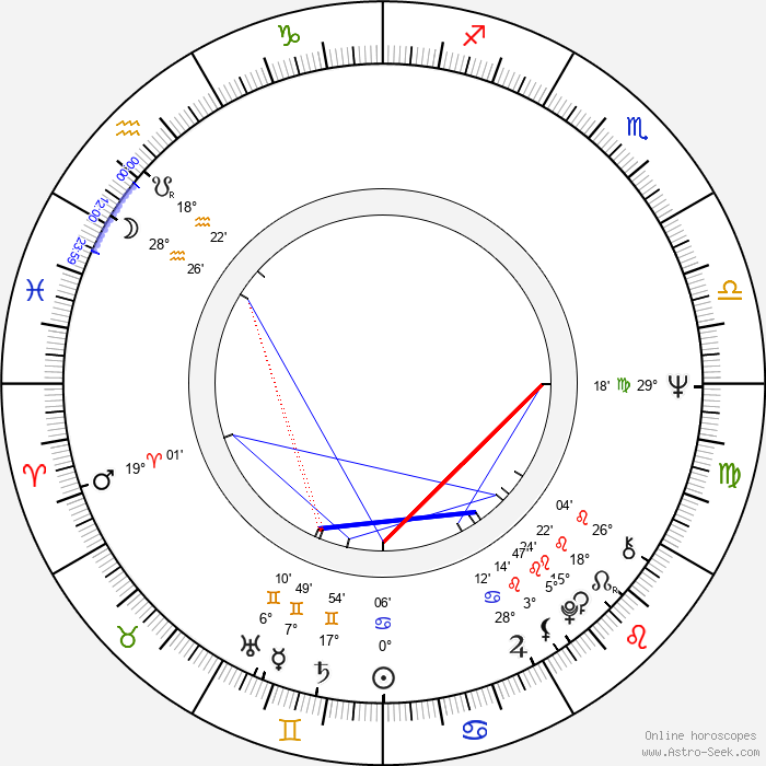 Simo Lampinen - Birth horoscope chart