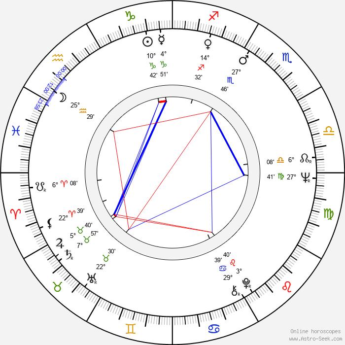 Simón Andreu - Birth horoscope chart