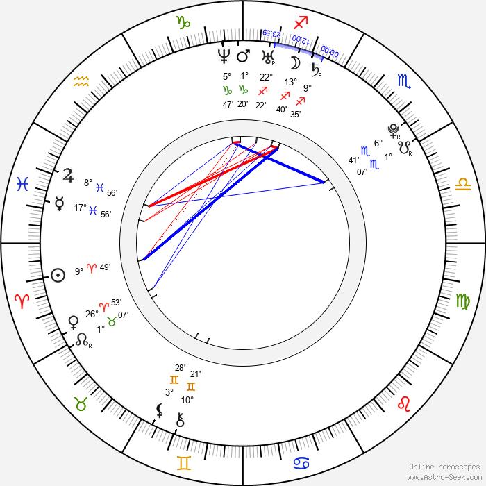 Simon Baker - Birth horoscope chart