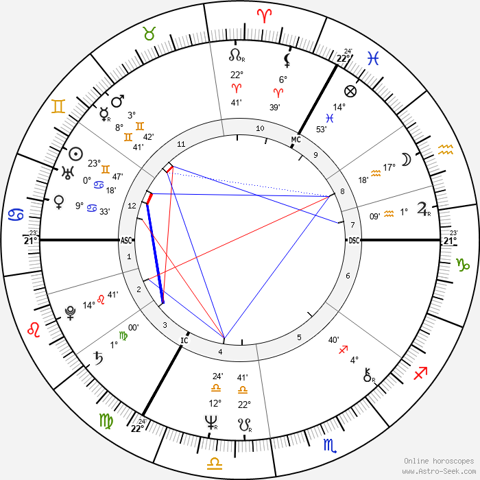 Simon Callow - Birth horoscope chart