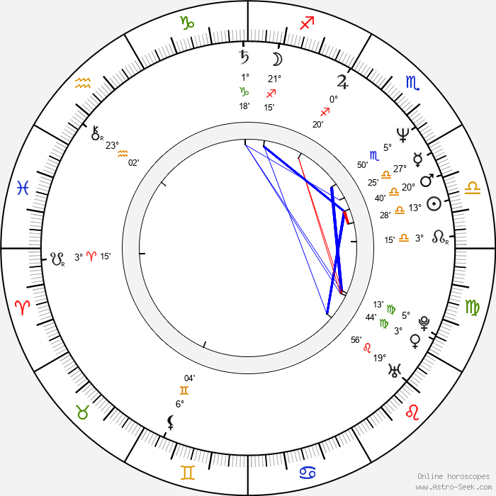 Simon Cowell - Birth horoscope chart