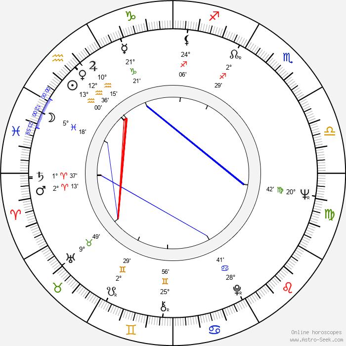 Simon Estes - Birth horoscope chart
