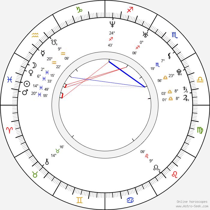 Simon Kook - Birth horoscope chart