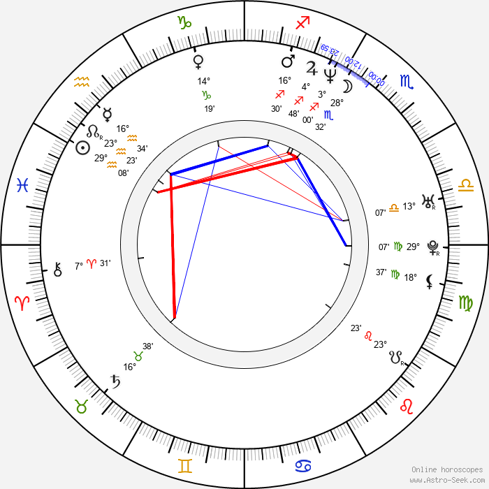 Simon Lyndon - Birth horoscope chart