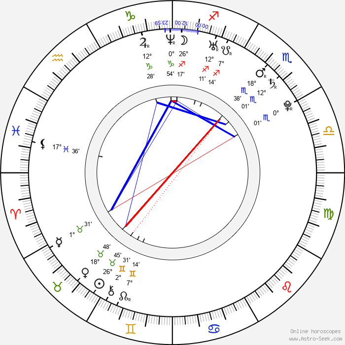 Simon Mathew - Birth horoscope chart
