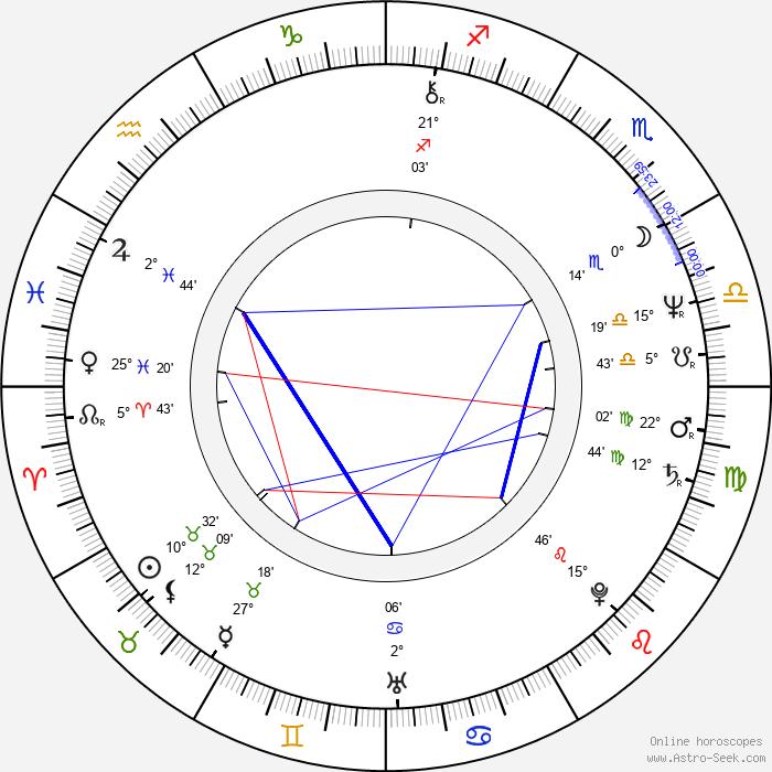 Simon Michaël - Birth horoscope chart