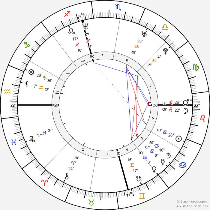 Simon Rex - Birth horoscope chart