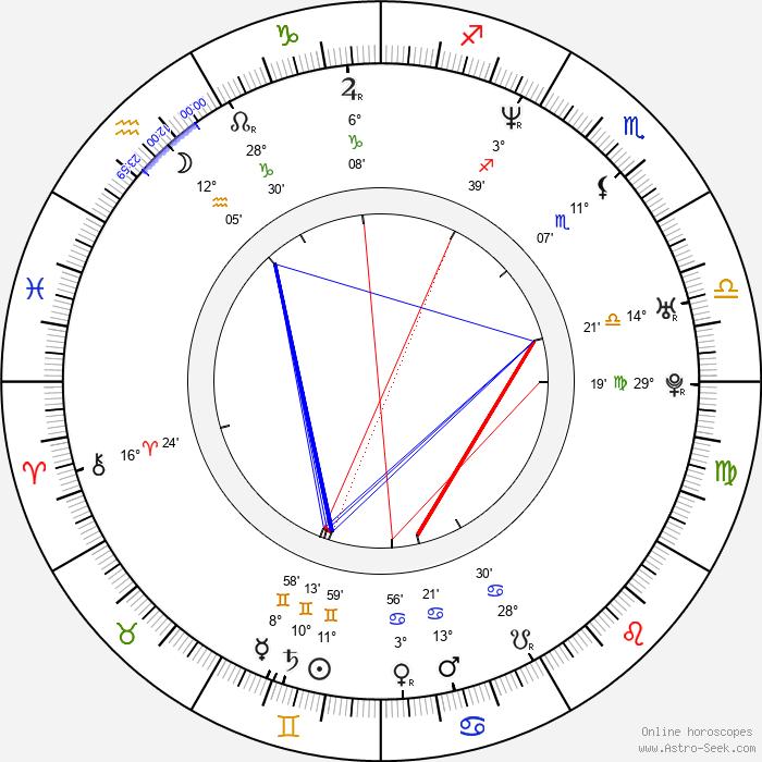 Simon Staho - Birth horoscope chart
