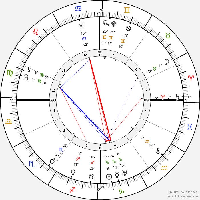 Simon Wiesenthal - Birth horoscope chart