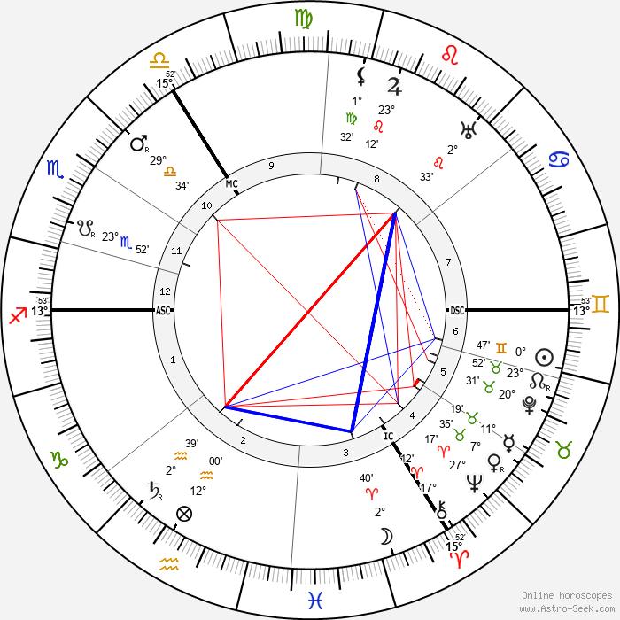 Simon Willem Maris - Birth horoscope chart