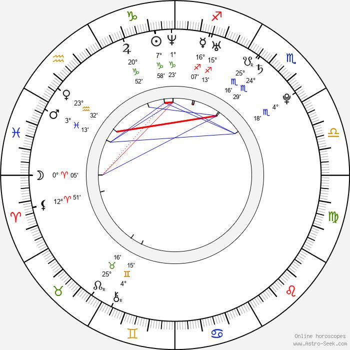 Simona Kuvíková - Birth horoscope chart
