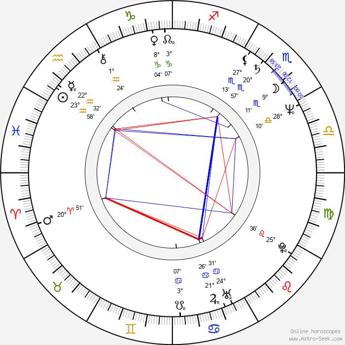 Simona Peková - Birth horoscope chart