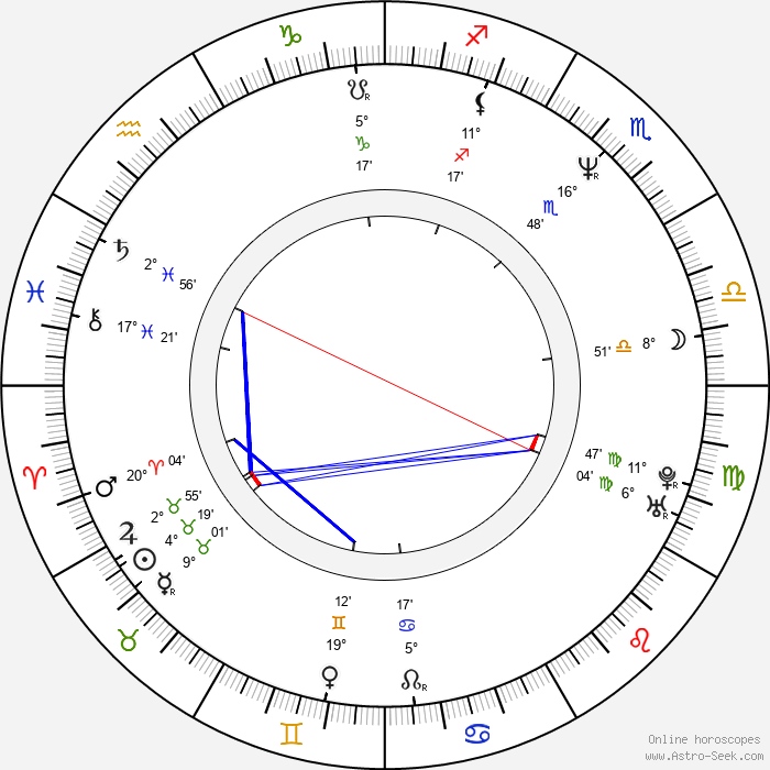 Simona Prasková - Birth horoscope chart