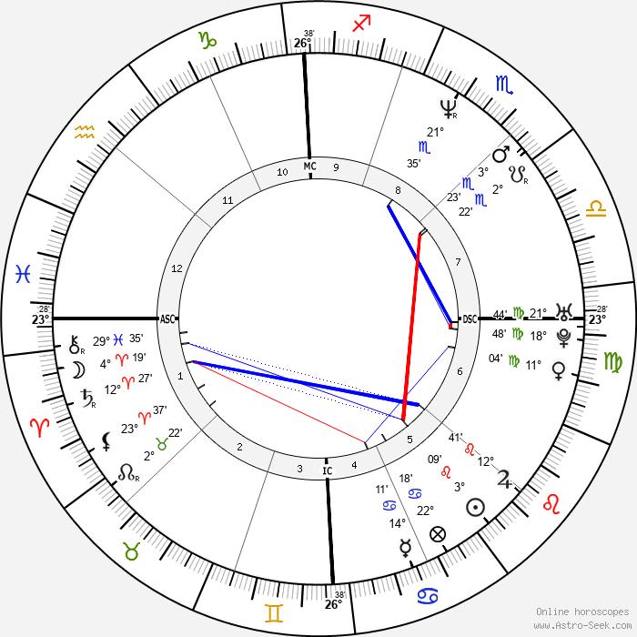 Simona Virgilio - Birth horoscope chart