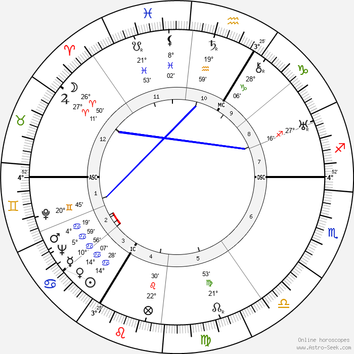 Simone Beck - Birth horoscope chart