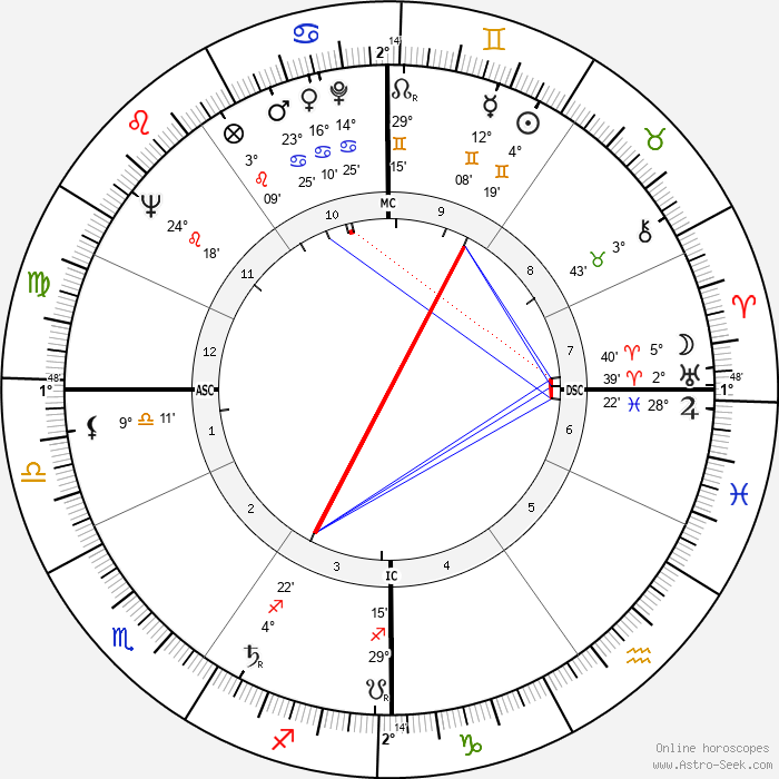Simone Bidon - Birth horoscope chart