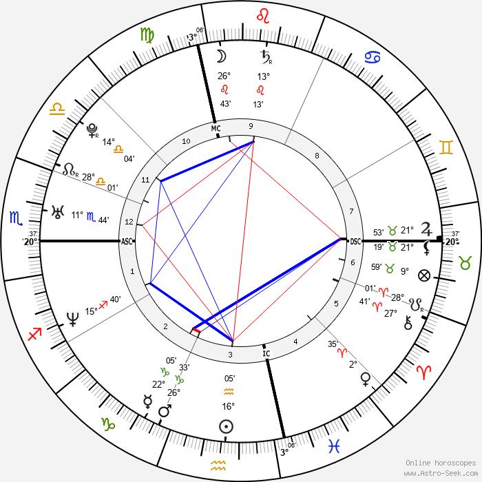 Simone Cristicchi - Birth horoscope chart