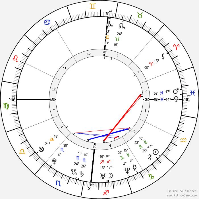Simone Simons - Birth horoscope chart