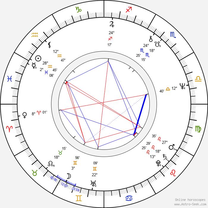 Sinéad Cusack - Birth horoscope chart