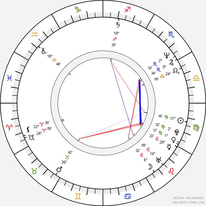 Siobhan Fahey - Birth horoscope chart
