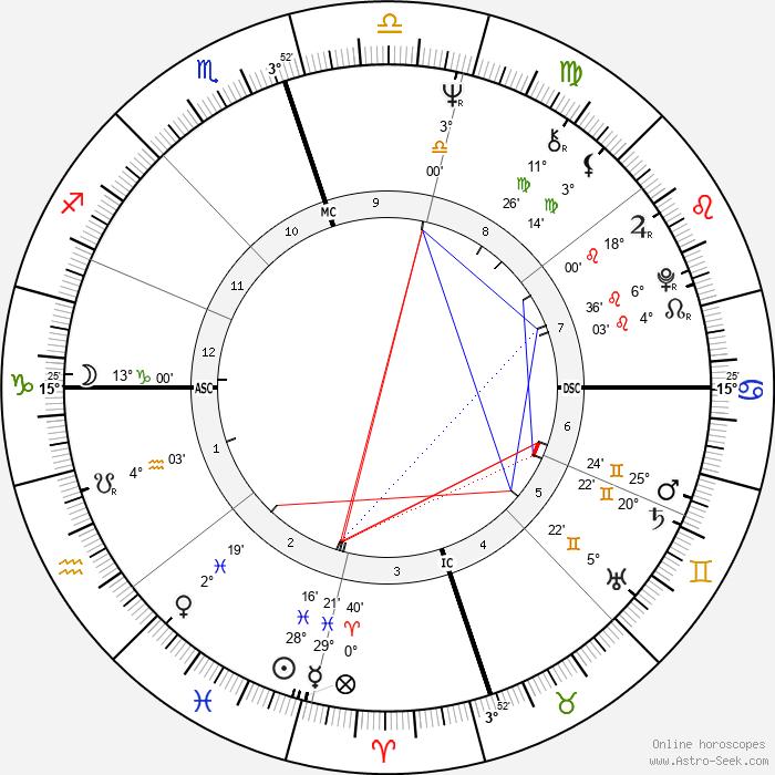 Sirhan Sirhan - Birth horoscope chart