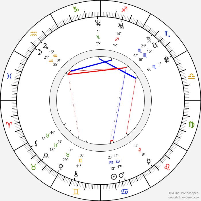 Sirin Horwang - Birth horoscope chart