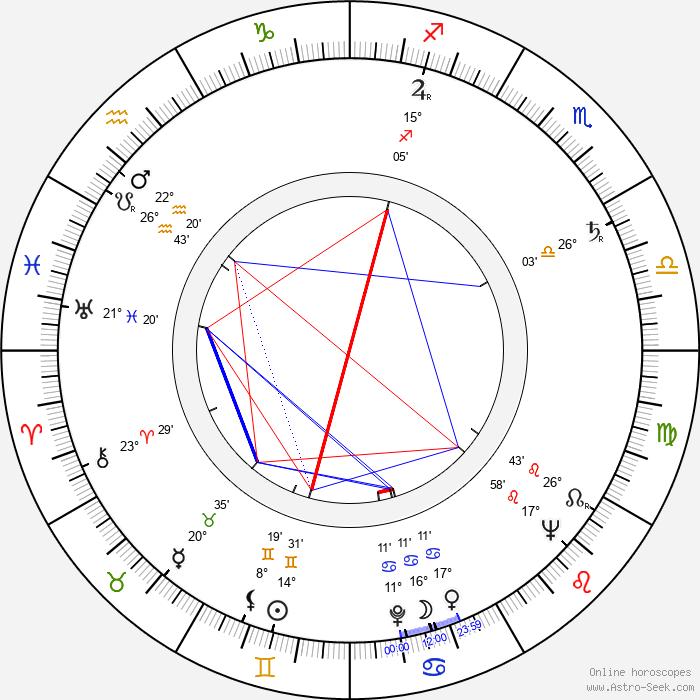 Sirkka Lehto - Birth horoscope chart