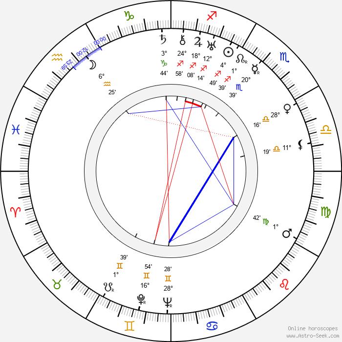 Sirpa Tolonen - Birth horoscope chart