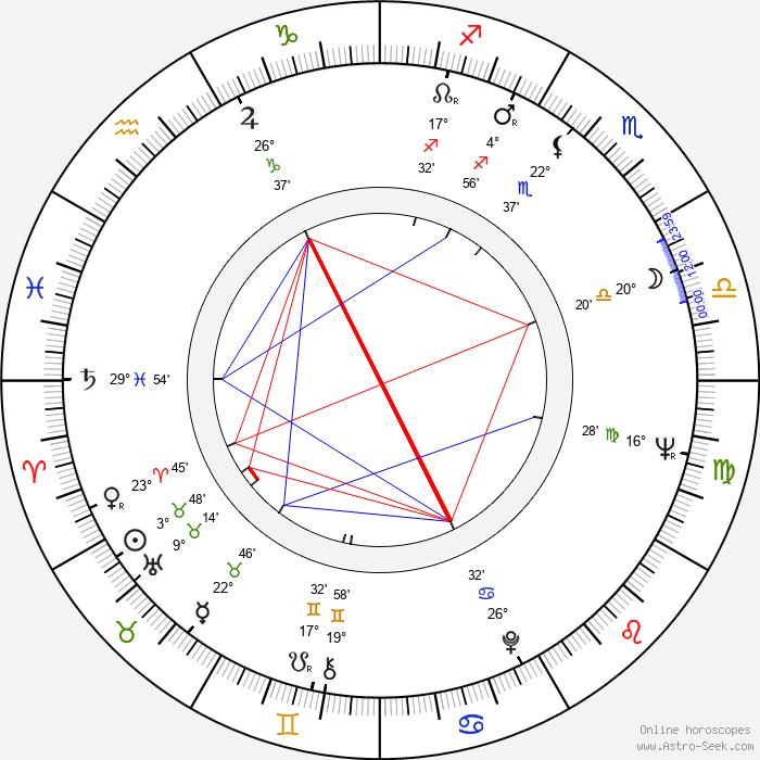 Sisman Angelovski - Birth horoscope chart