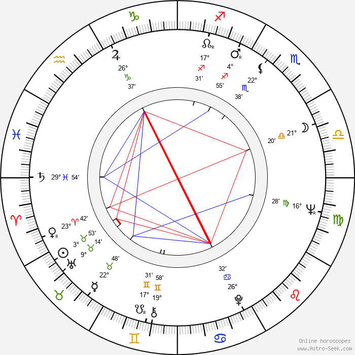 Sisman Angelovski - Birth horoscope chart